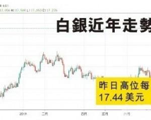 中國白銀金貓銀貓爆升四成