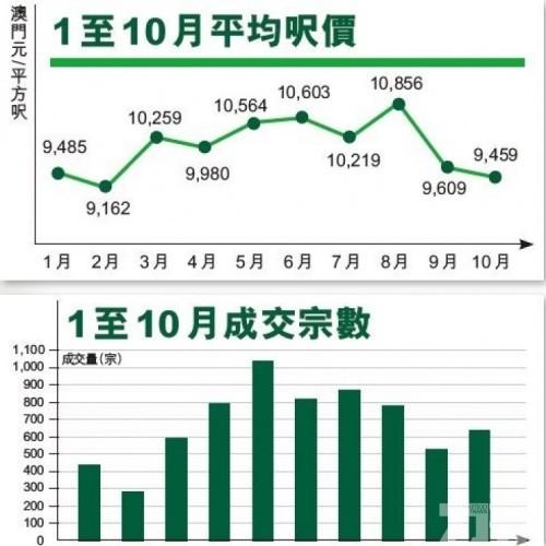 成交632宗升兩成 呎價9,459跌1.6%