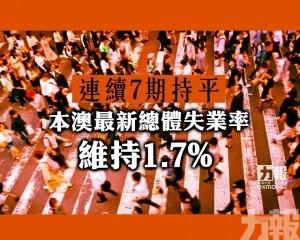 本澳最新總體失業率維持1.7%