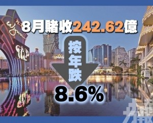 8月賭收242.62億按年下跌8.6%