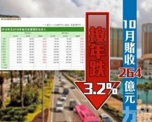 10月賭收264億元 按年跌3.2%
