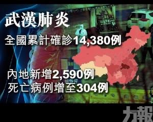 內地新增2,590例 死亡病例增至304例