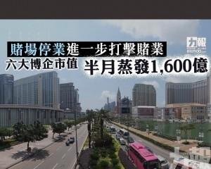 六大博企市值半月蒸發1,600億