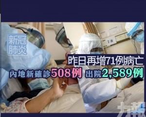 內地新確診508例 出院2,589例