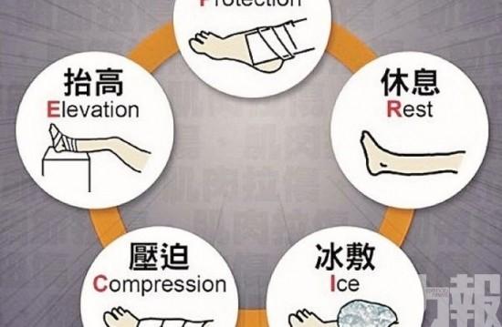 常見運動傷害(2)